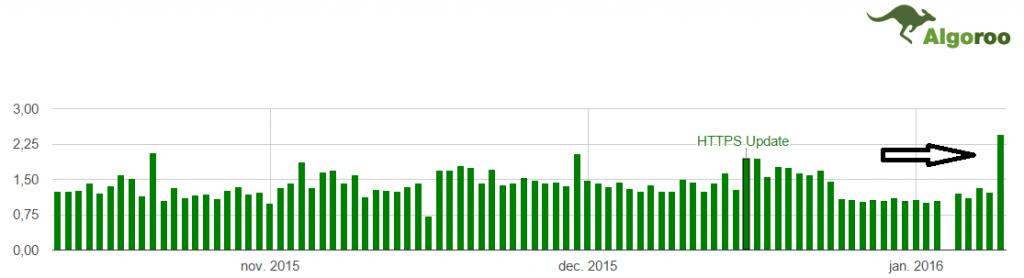 Algoroo score Januari 2016